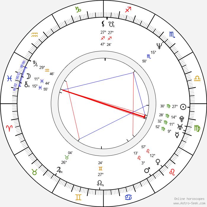 Giacomo Campeotto - Birth horoscope chart