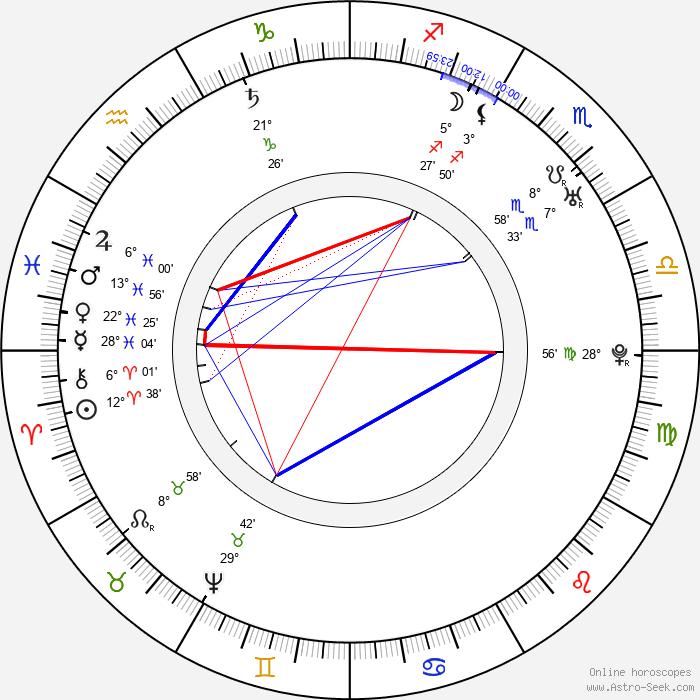 Giacomo Casanova - Birth horoscope chart