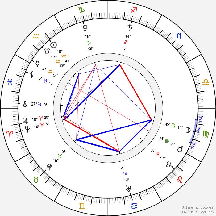 Giacomo Mattè-Trucco - Birth horoscope chart