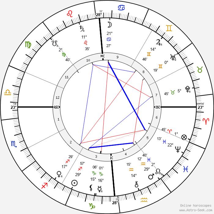 Giacomo Puccini - Birth horoscope chart