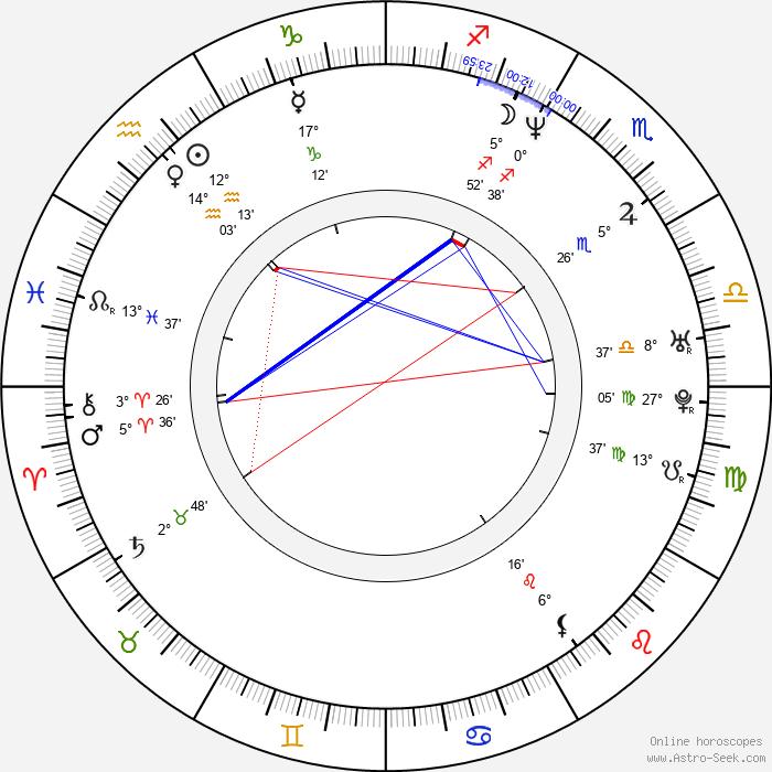Gian Sammarco - Birth horoscope chart
