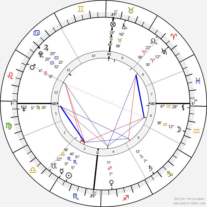 Gian Vittorio Baldi - Birth horoscope chart