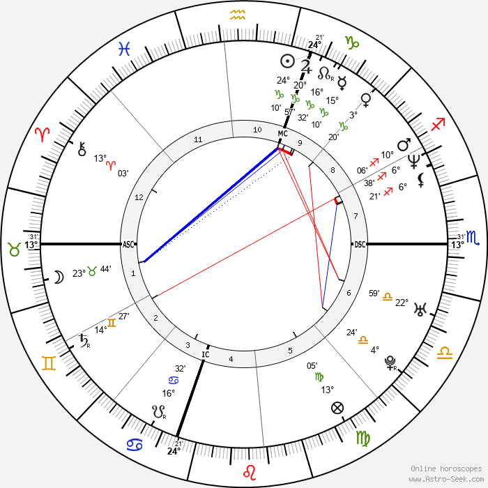 Giancarlo Fisichella - Birth horoscope chart