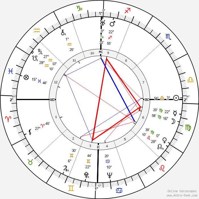 Gianetto Cimurri - Birth horoscope chart