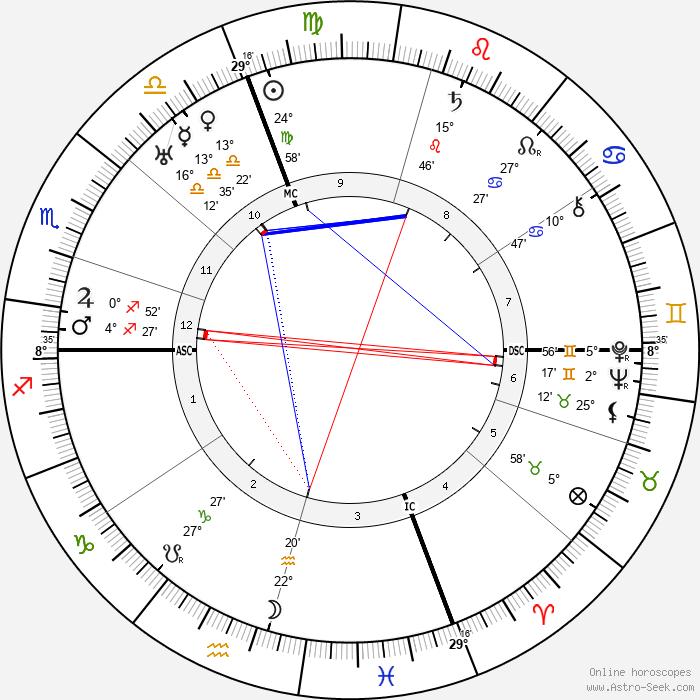 Gianfranco Giachetti - Birth horoscope chart