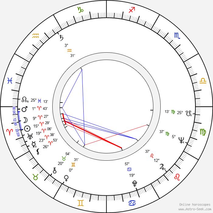 Gianfranco Mingozzi - Birth horoscope chart