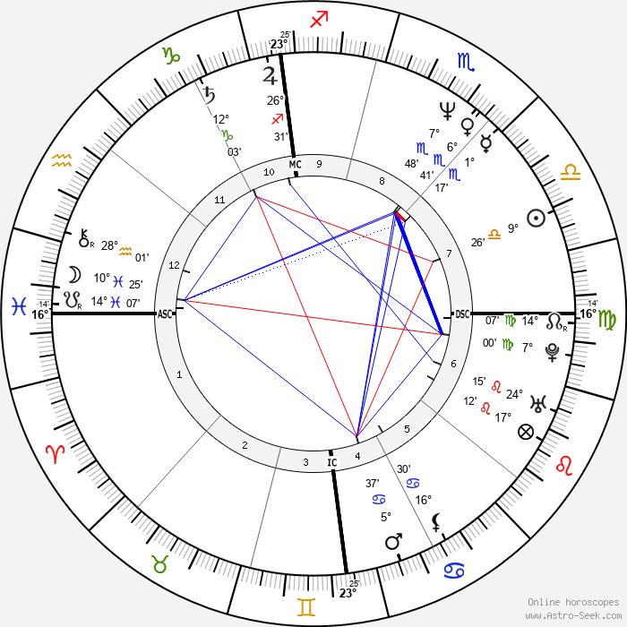 Gianfranco Stevanin - Birth horoscope chart