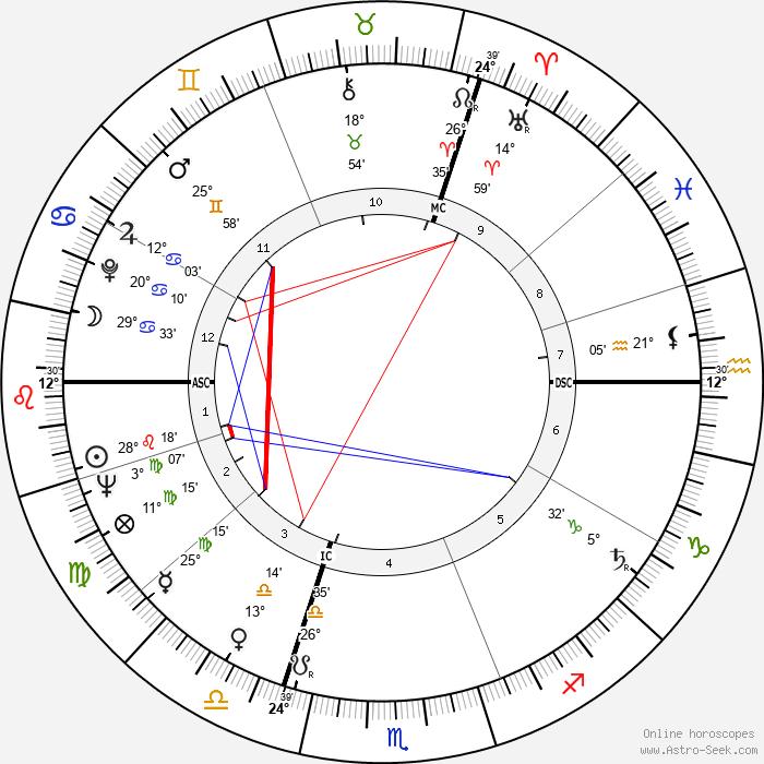 Giani Esposito - Birth horoscope chart