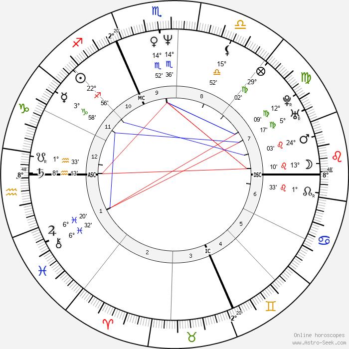 Gianluca Farina - Birth horoscope chart