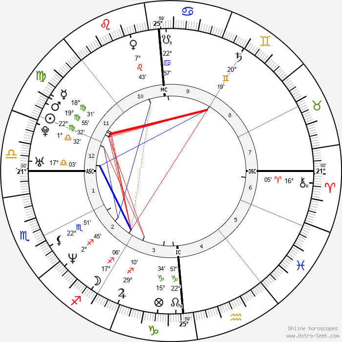 Gianmarco Pozzecco - Birth horoscope chart