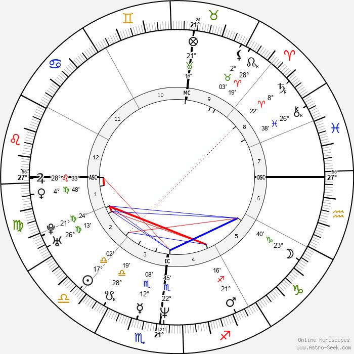 Gianmarco Tognazzi - Birth horoscope chart