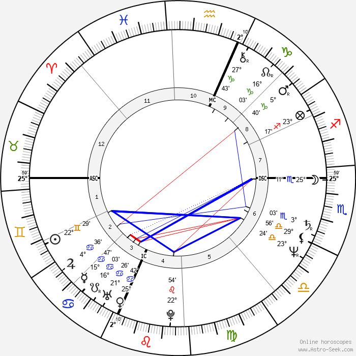 Gianna Nannini - Birth horoscope chart