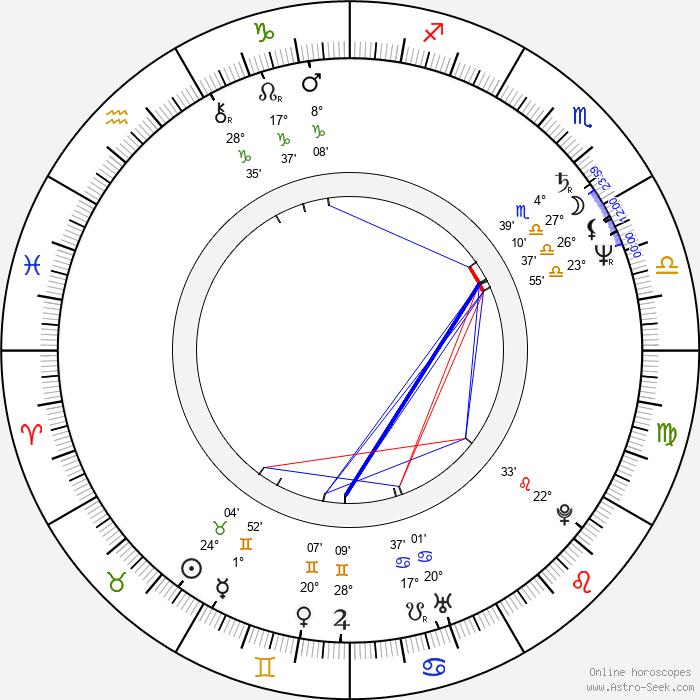 Gianna Paola Scaffidi - Birth horoscope chart