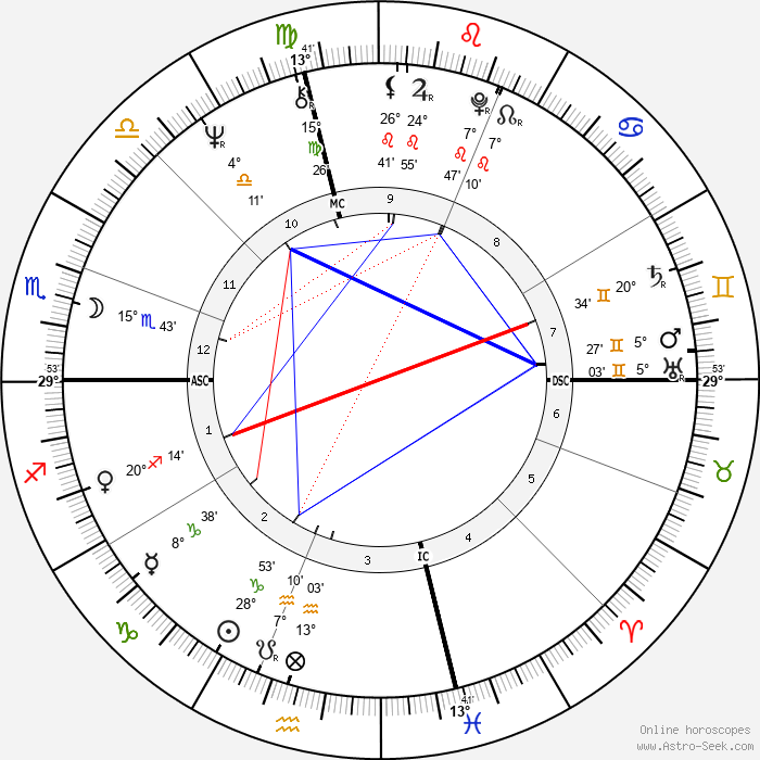 Gianni Amelio - Birth horoscope chart
