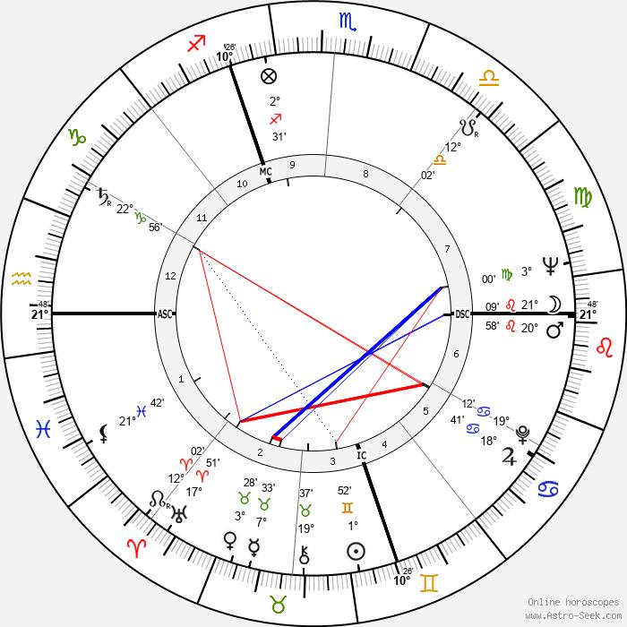 Gianni Basso - Birth horoscope chart