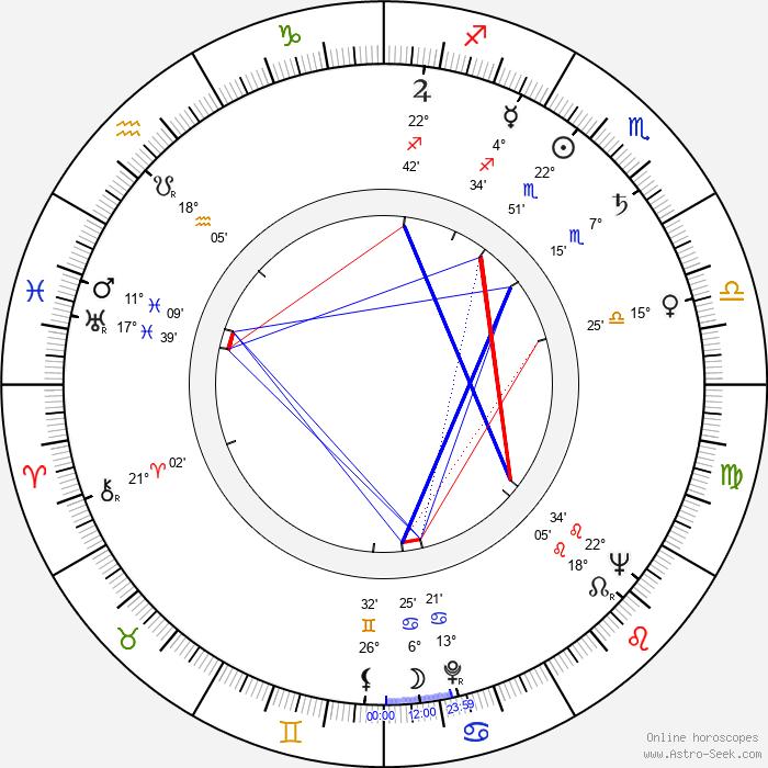 Gianni Ferrio - Birth horoscope chart