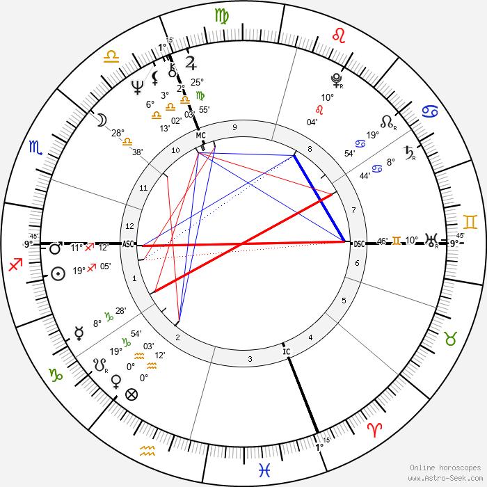 Gianni Morandi - Birth horoscope chart