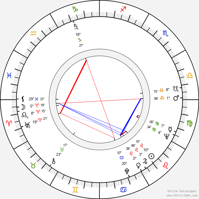 Gianni Musi - Birth horoscope chart
