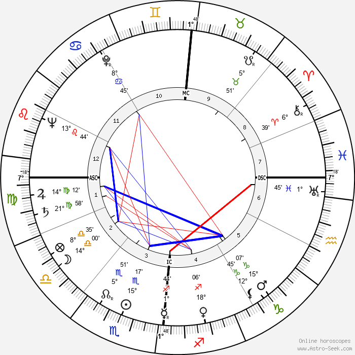 Gianni Toppan - Birth horoscope chart