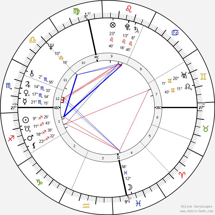 Gianni Versace - Birth horoscope chart