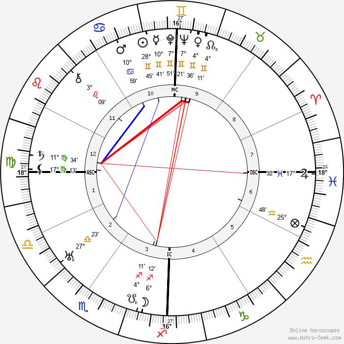 Giannina Arangi-Lombardi - Birth horoscope chart