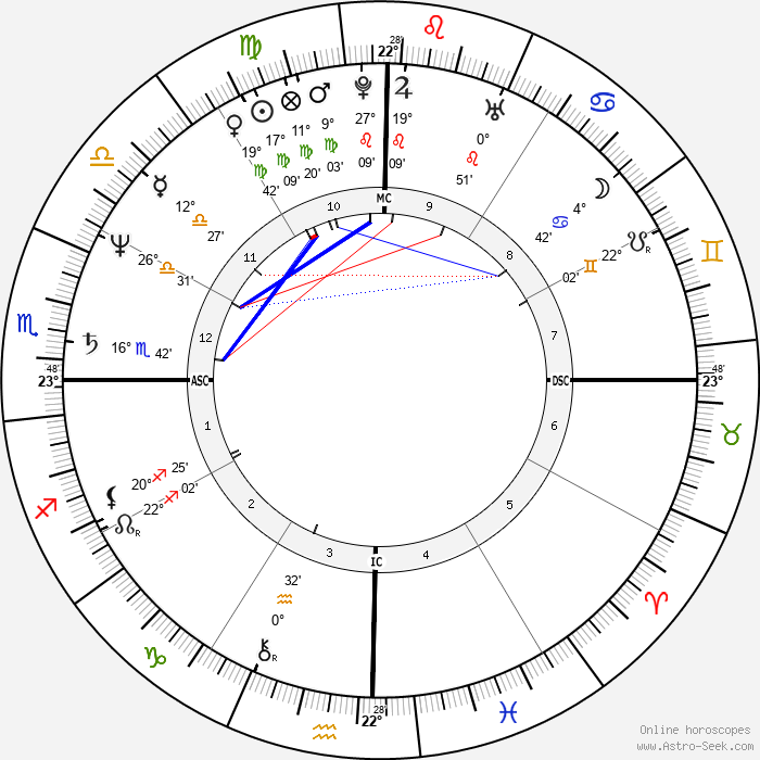 Giannina Facio - Birth horoscope chart