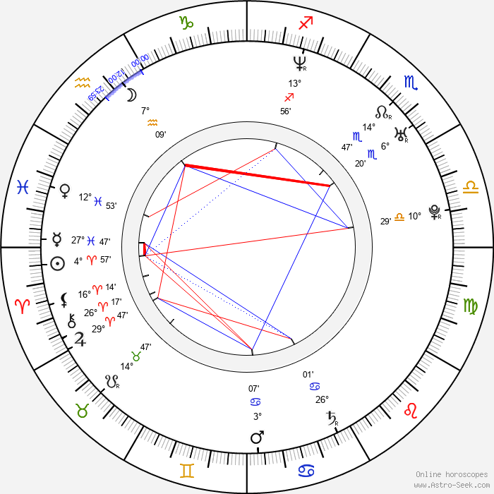Gigi Leung - Birth horoscope chart