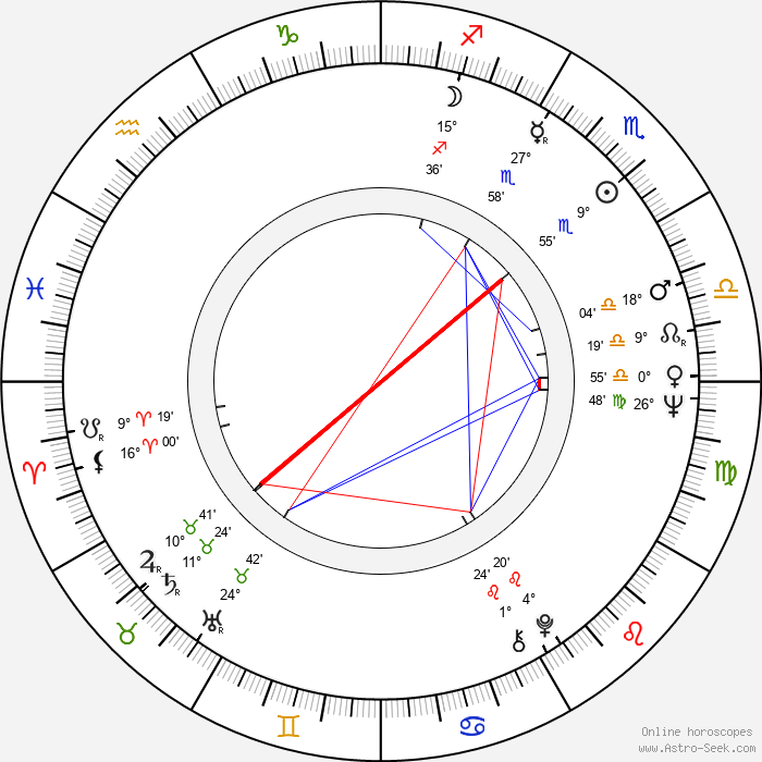 Gigi Proietti - Birth horoscope chart