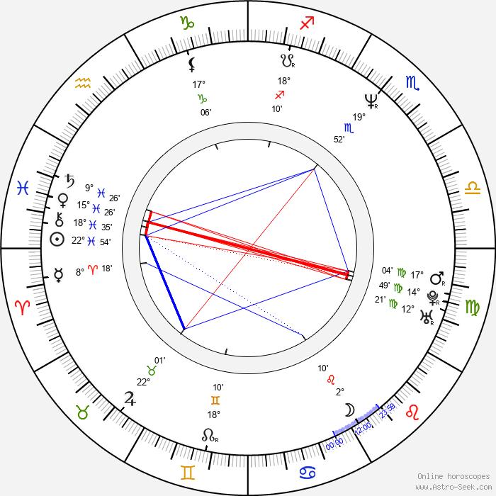 Gigi Rice - Birth horoscope chart