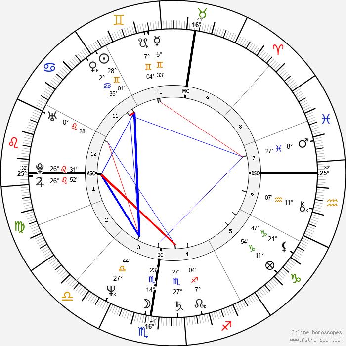 Gigio Alberti - Birth horoscope chart