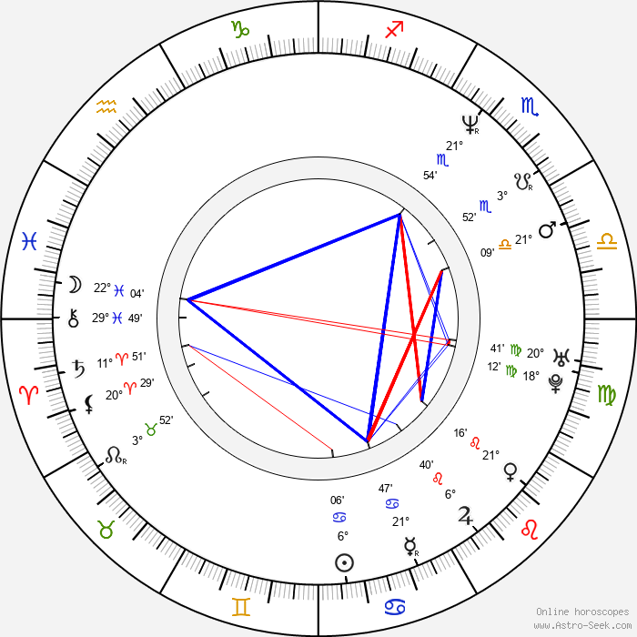Gil Bellows - Birth horoscope chart