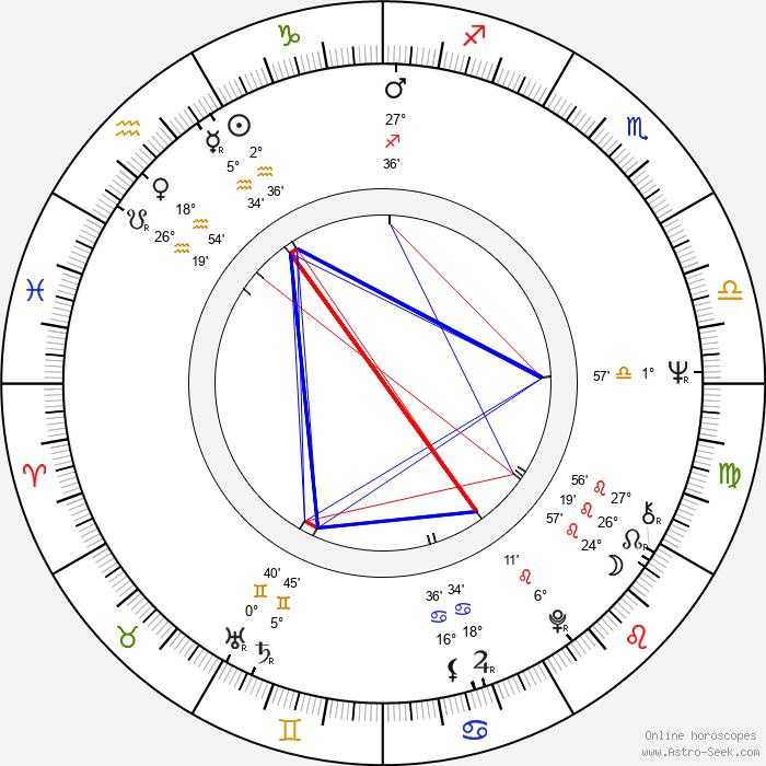 Gil Gerard - Birth horoscope chart