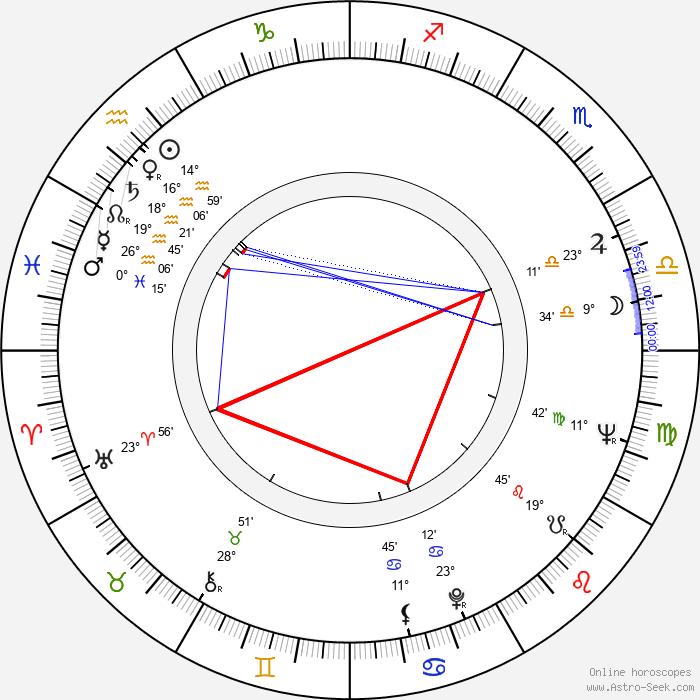 Gil Rogers - Birth horoscope chart
