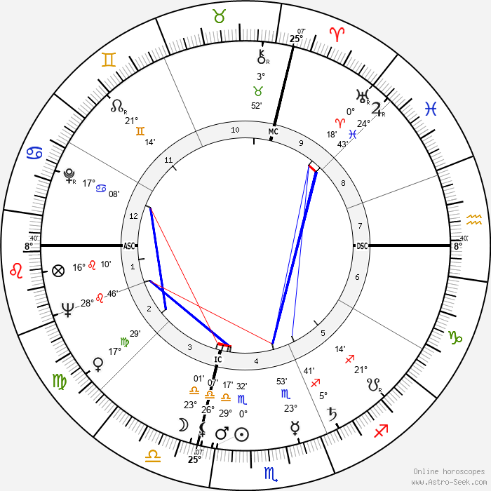 Gilbert Bécaud - Birth horoscope chart