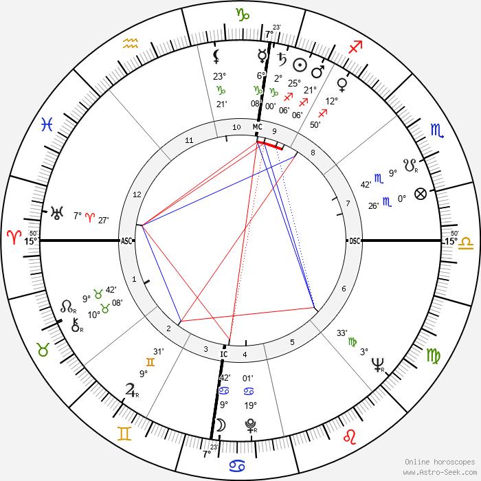 Gilbert Canova - Birth horoscope chart