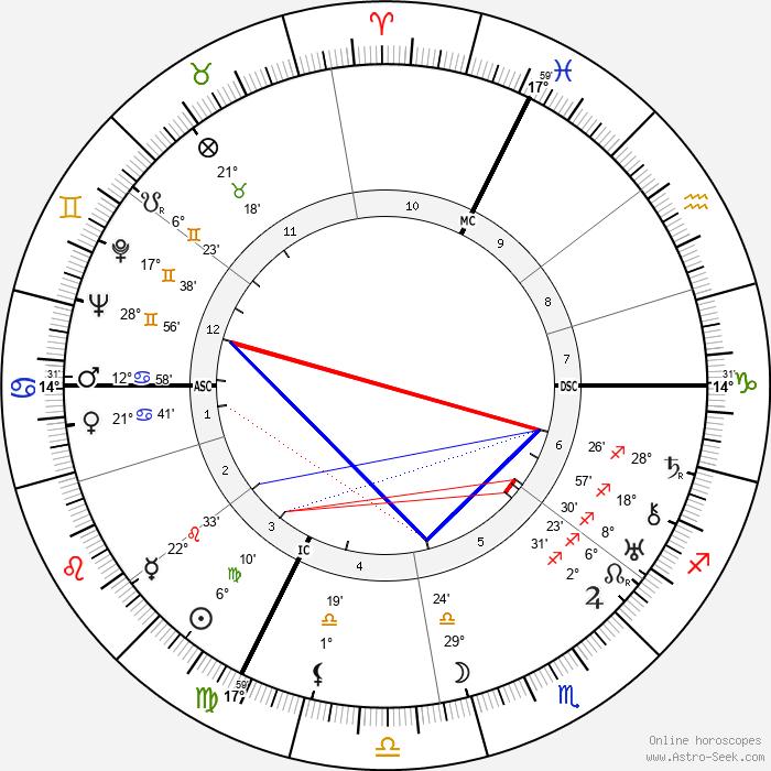 Gilbert Dupé - Birth horoscope chart