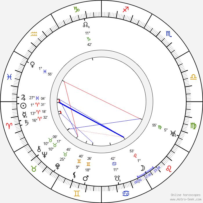 Gilbert M. Anderson - Birth horoscope chart