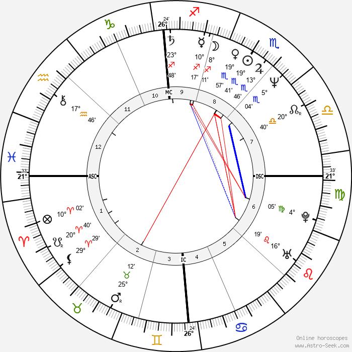 Gilbert Melki - Birth horoscope chart