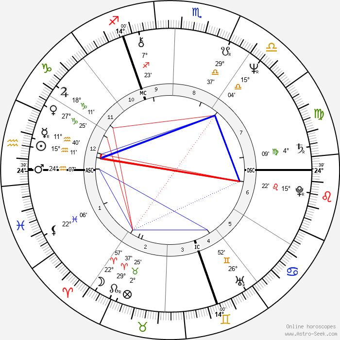Gilbert Mitterrand - Birth horoscope chart