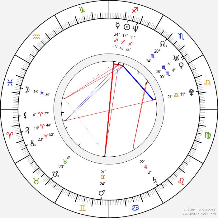 Gilbert Ndahayo - Birth horoscope chart