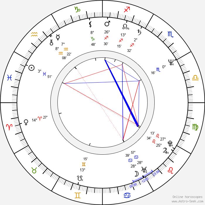 Gilda Haddock - Birth horoscope chart