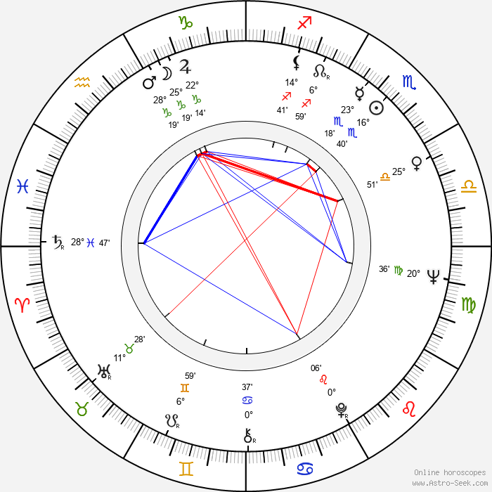Gilda Lousek - Birth horoscope chart