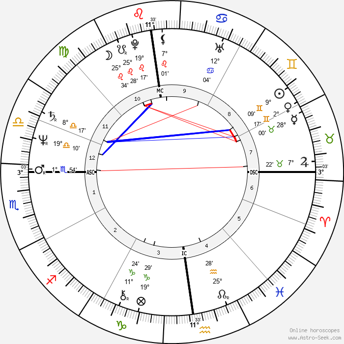 Gilles Bernheim - Birth horoscope chart