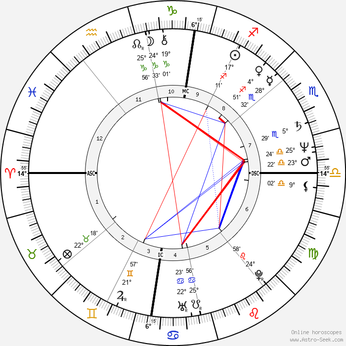 Gilles Blanchard - Birth horoscope chart