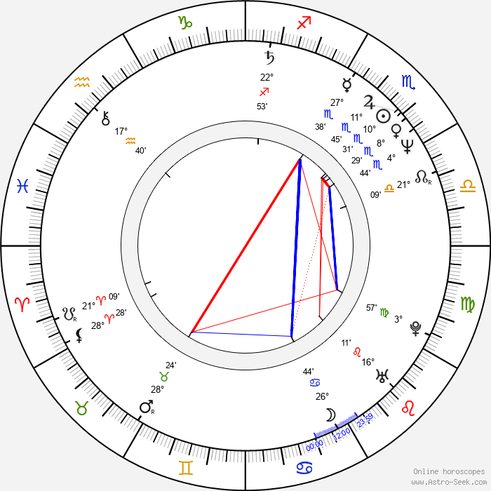 Gilles Epié - Birth horoscope chart