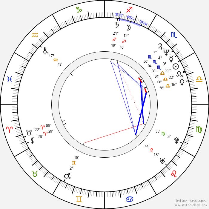 Gilles Legrand - Birth horoscope chart