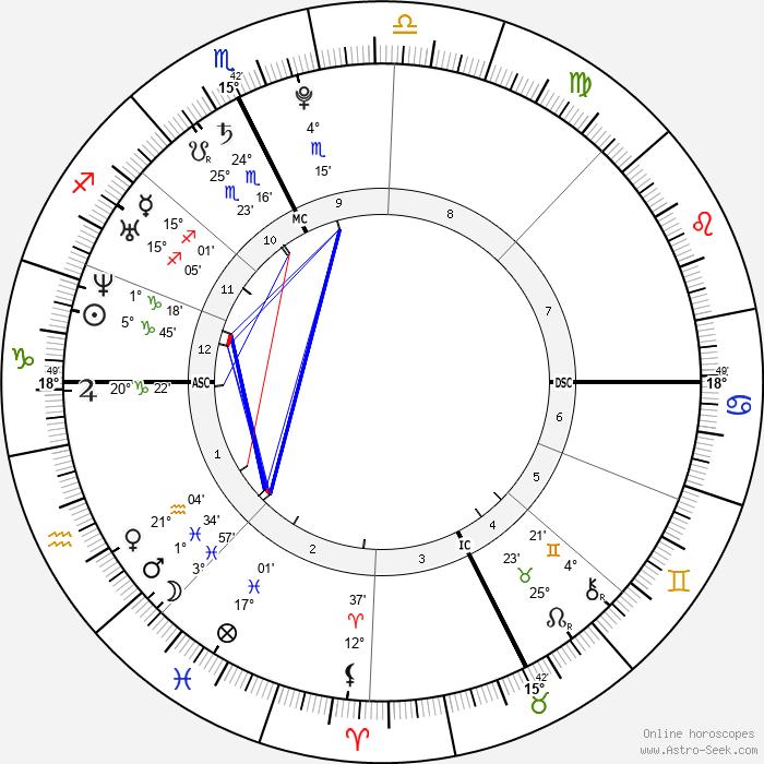 Gilles Simon - Birth horoscope chart