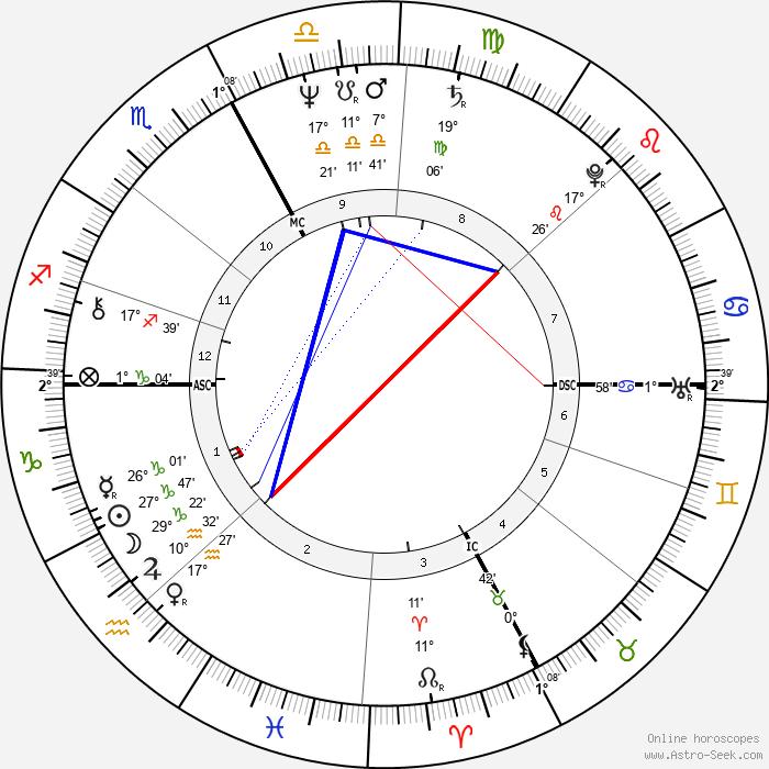 Gilles Villeneuve - Birth horoscope chart