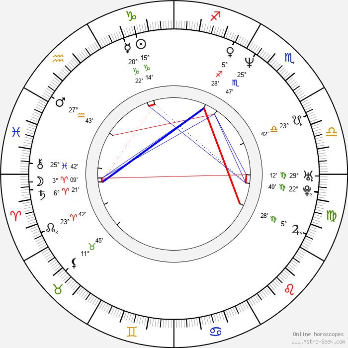 Gillian Greene - Birth horoscope chart