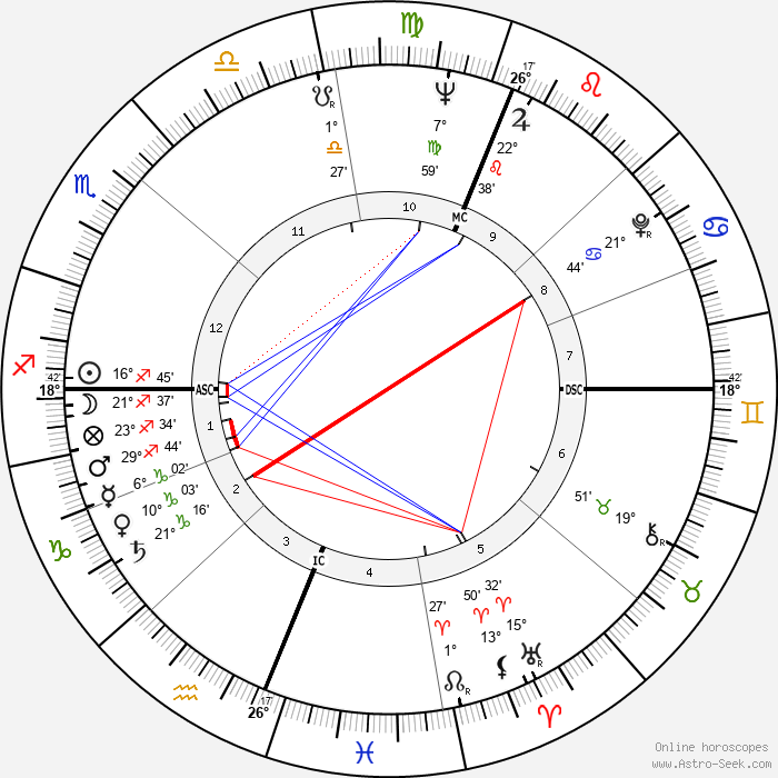 Gillian Helfgott - Birth horoscope chart